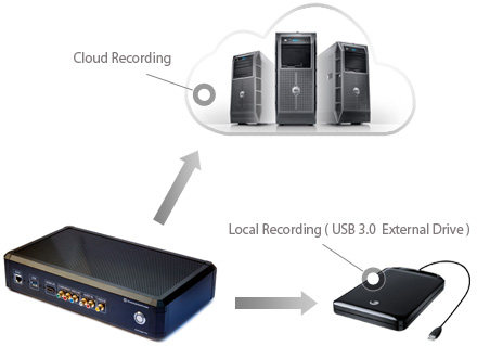 Record - locally and on the cloud