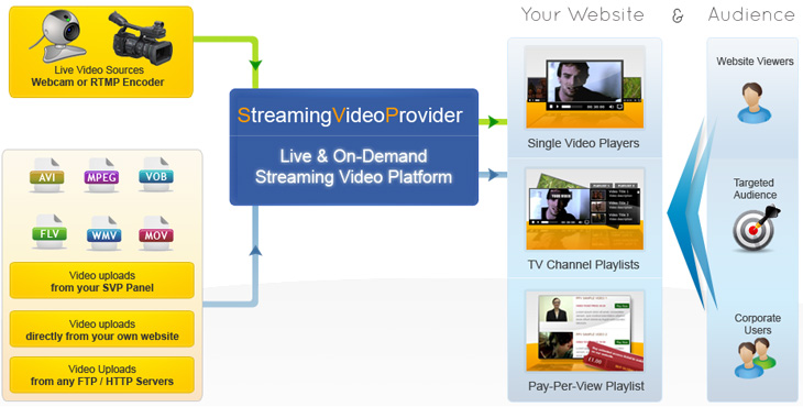 Getting Started - StreamingVideoProvider