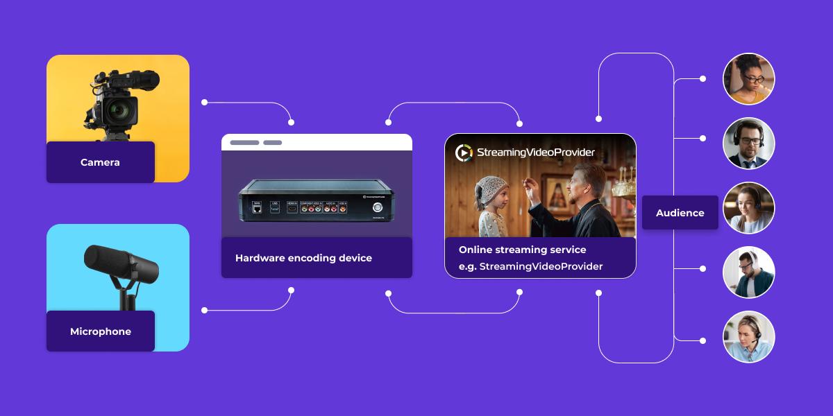 Hardware live streaming encoding